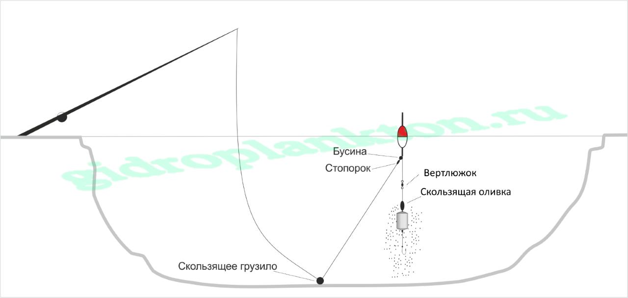 Схема снасти