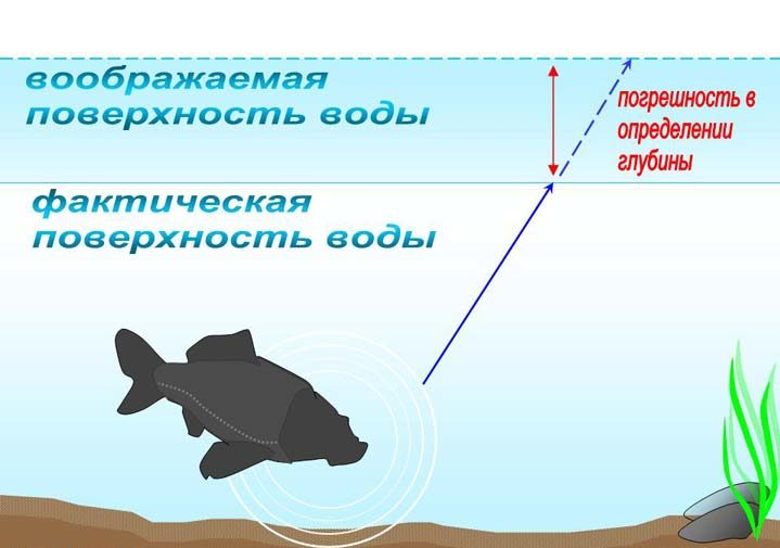 Атмосферное давление при ловле судака